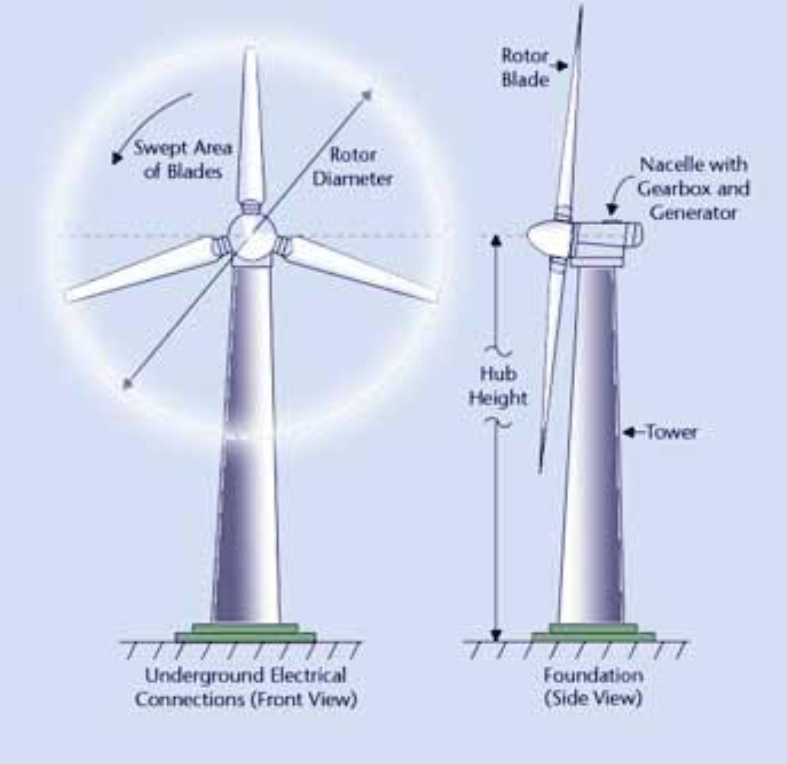 Wind Turbine System : Small wind work green